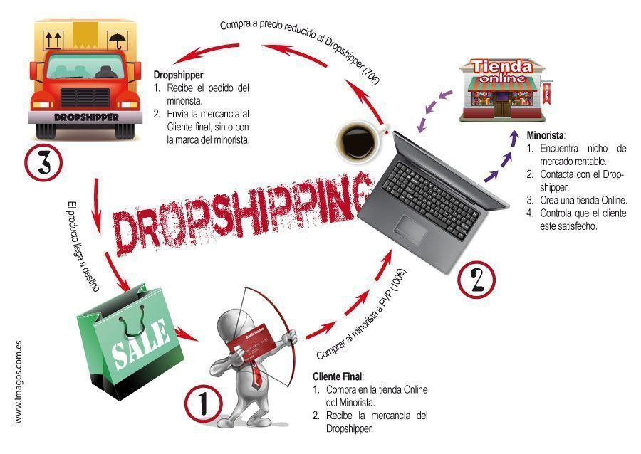 Tiendas chinas online Drop-shipping